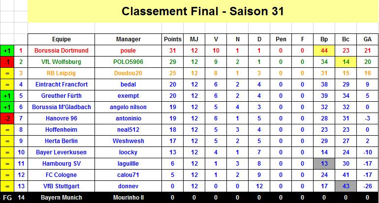 Classement j13 s31 1