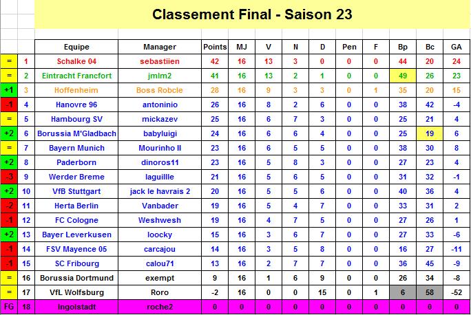 Classement j17 s22